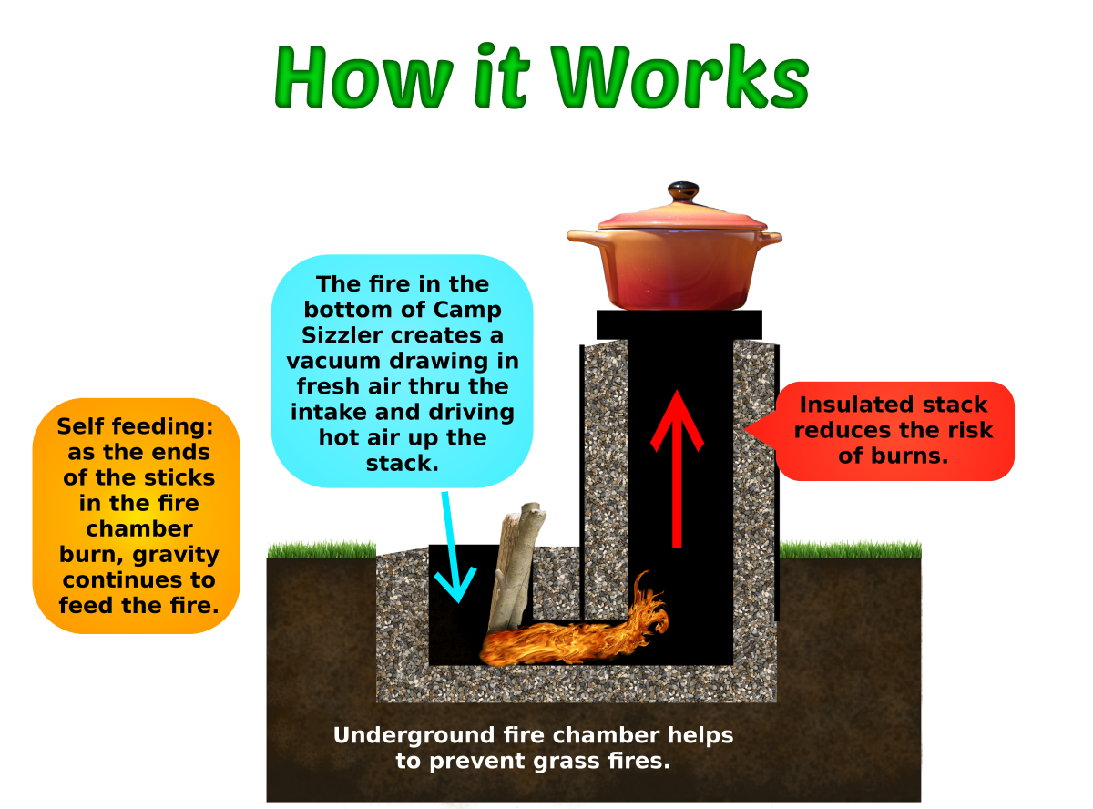how to make rocket stove instructions, how rocket stoves work